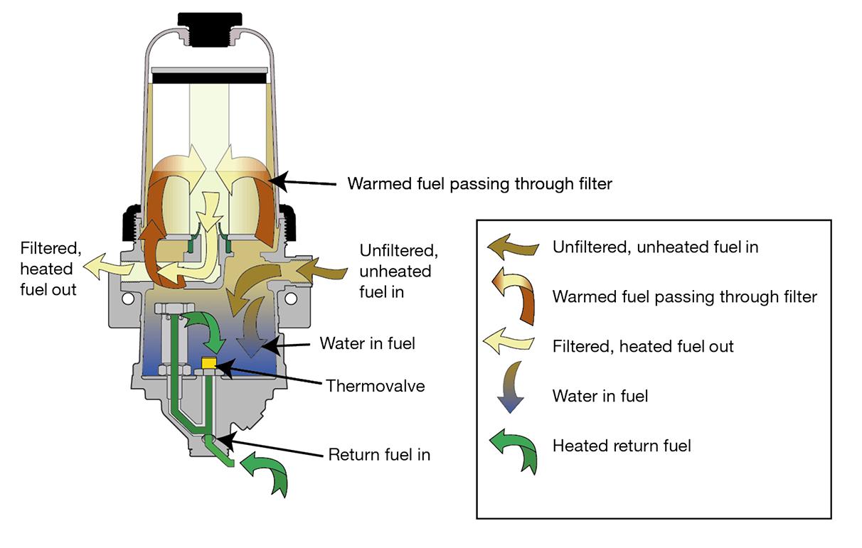 return fuel diagram
